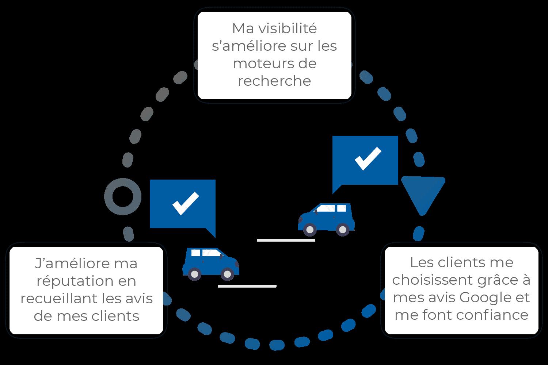 fontionnement deroulement doconnect automobile concessionnaire auto garagiste revision technique voiture neuve voiture occasion revendeur moto