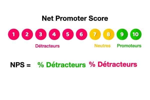 nps calcul net promoter score doconnect